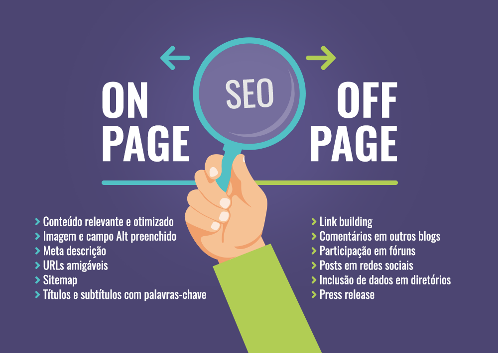 sistema de marketing para internet On Page